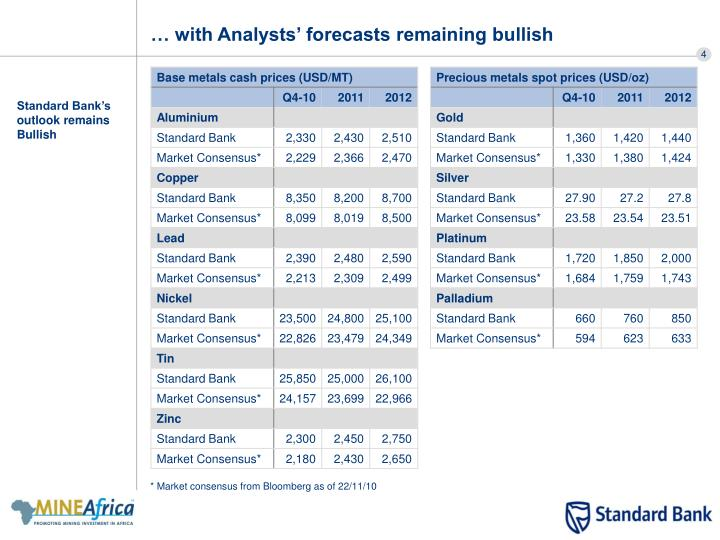… with Analysts' forecasts remaining bullish