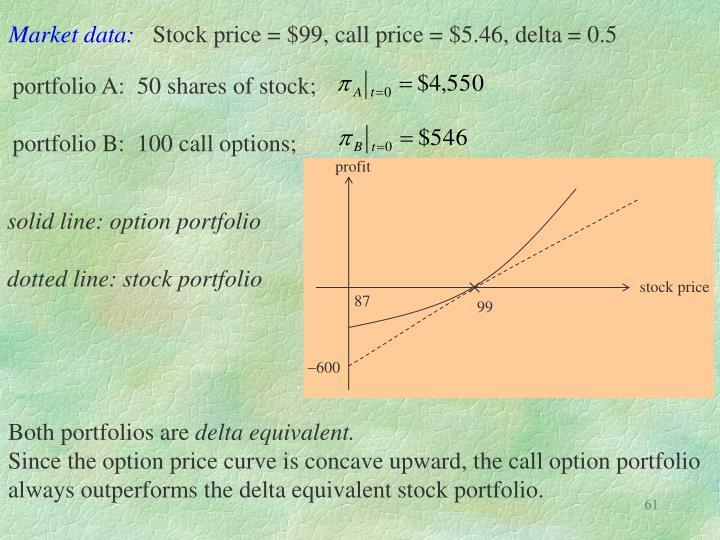 Market data:
