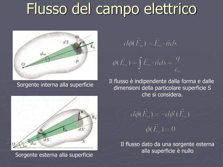 Flusso del campo elettrico