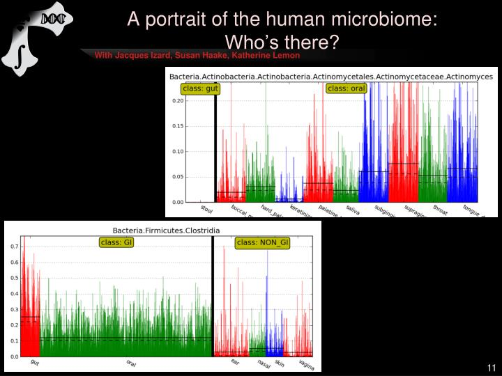 A portrait of the human microbiome: