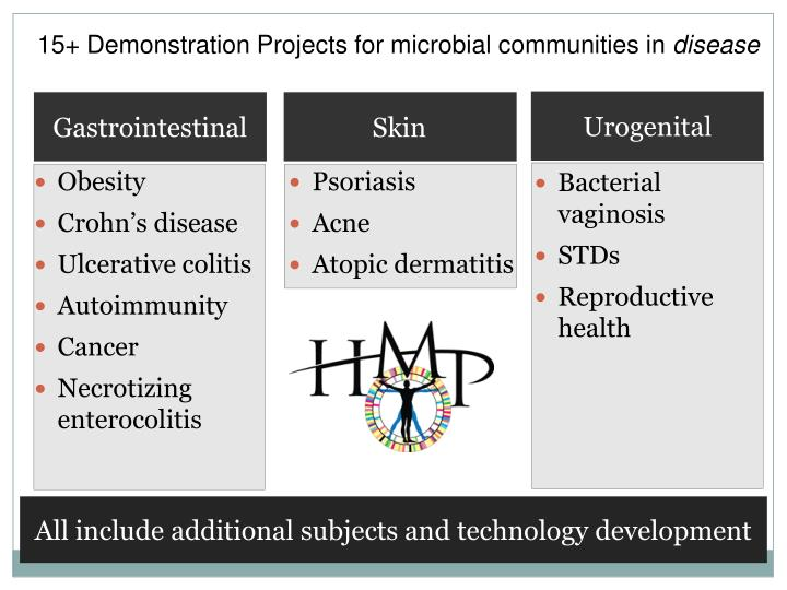 15+ Demonstration Projects for microbial communities in