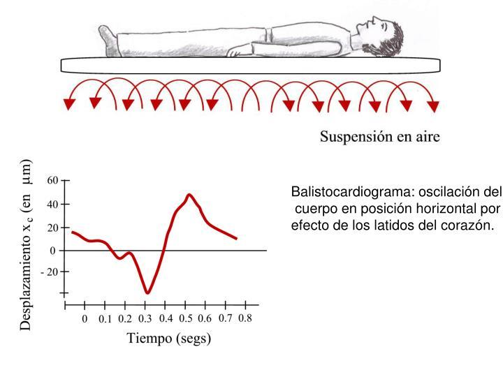 Balistocardiograma: oscilación del