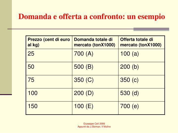 Domanda e offerta a confronto: un esempio