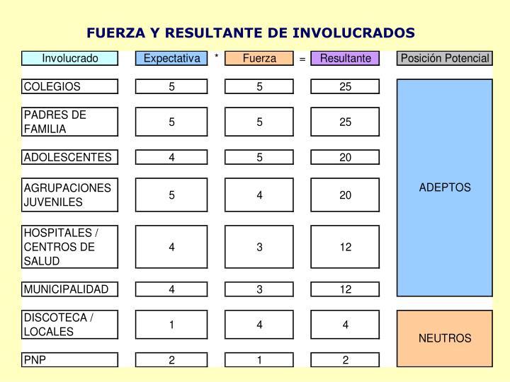 FUERZA Y RESULTANTE DE INVOLUCRADOS