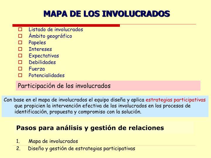MAPA DE LOS INVOLUCRADOS