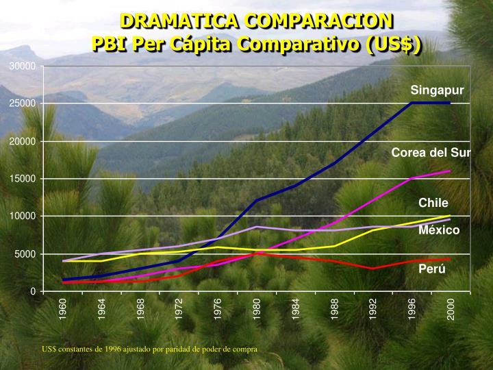 DRAMATICA COMPARACION