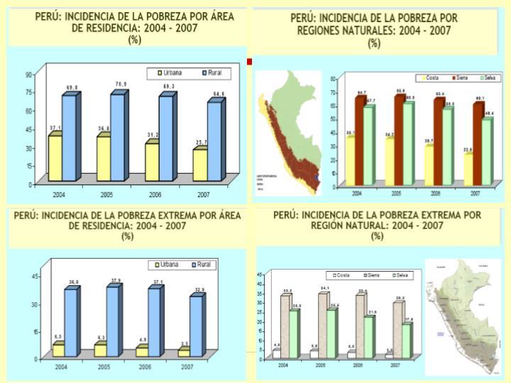Fuente: INEI 2007, Informe de Competitividad