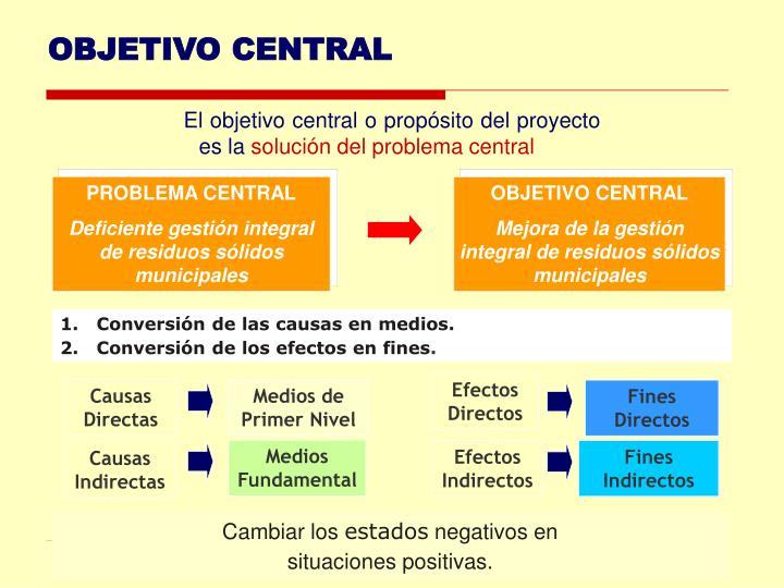 Efectos Directos