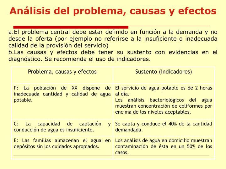 Análisis del problema, causas y efectos