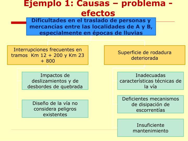 Ejemplo 1: Causas – problema -efectos