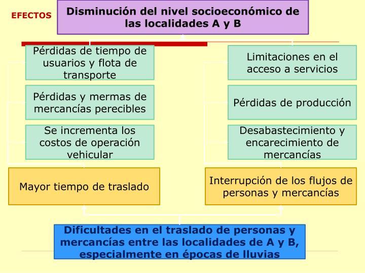 Disminución del nivel socioeconómico de las localidades A y B