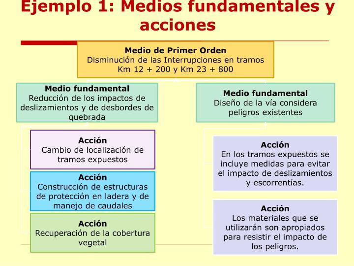 Ejemplo 1: Medios fundamentales y acciones