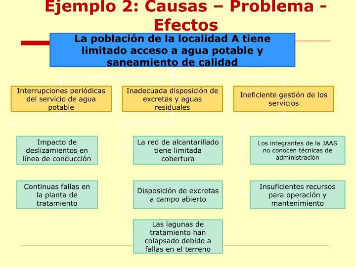 Ejemplo 2: Causas – Problema - Efectos