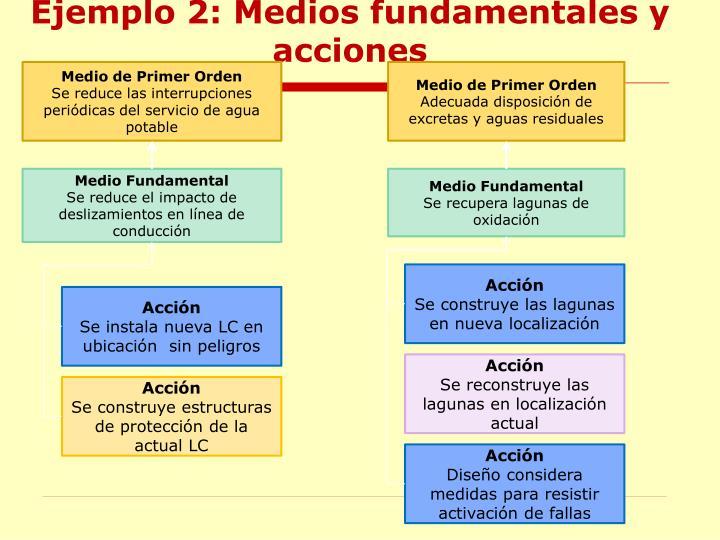 Ejemplo 2: Medios fundamentales y acciones