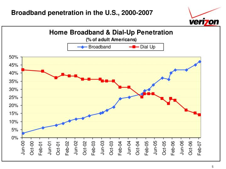 Broadband penetration in the U.S., 2000-2007