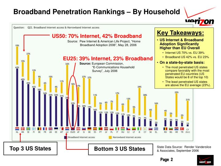 Broadband Penetration Rankings – By Household