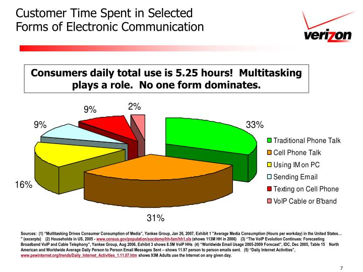 Customer Time Spent in Selected