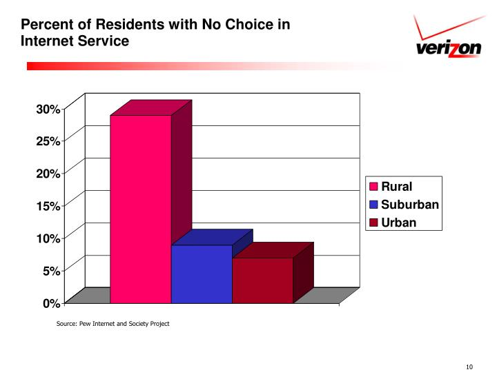 Percent of Residents with No Choice in