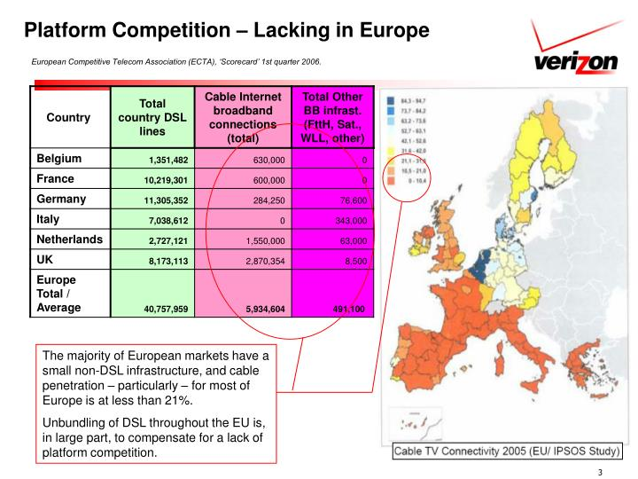 Platform competition lacking in europe