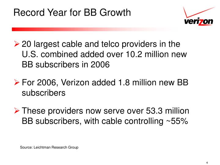 Record Year for BB Growth