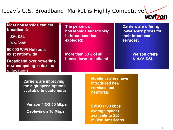 Today's U.S. Broadband  Market is Highly Competitive
