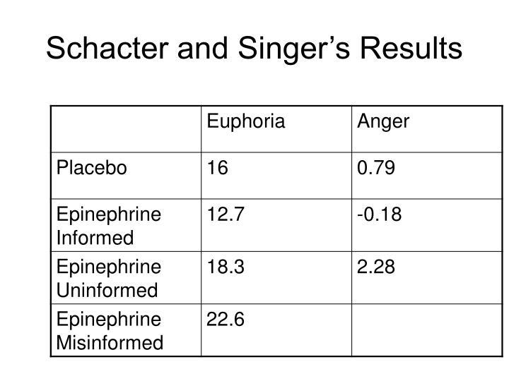 Schacter and Singer's Results