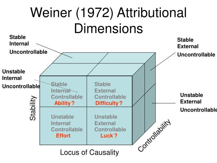 Weiner (1972) Attributional Dimensions