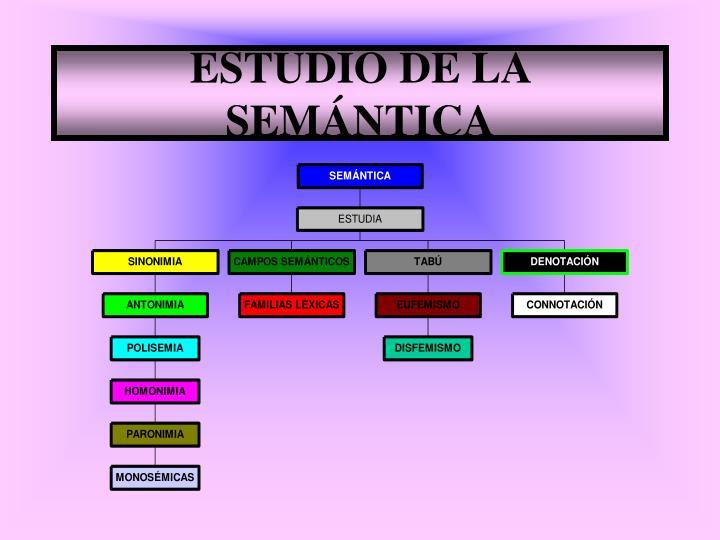 ESTUDIO DE LA SEMÁNTICA