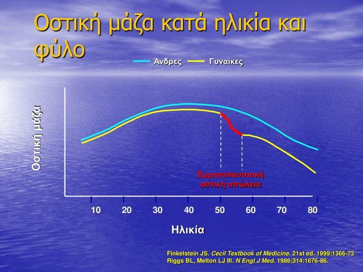 Οστική μάζα κατά ηλικία και φύλο
