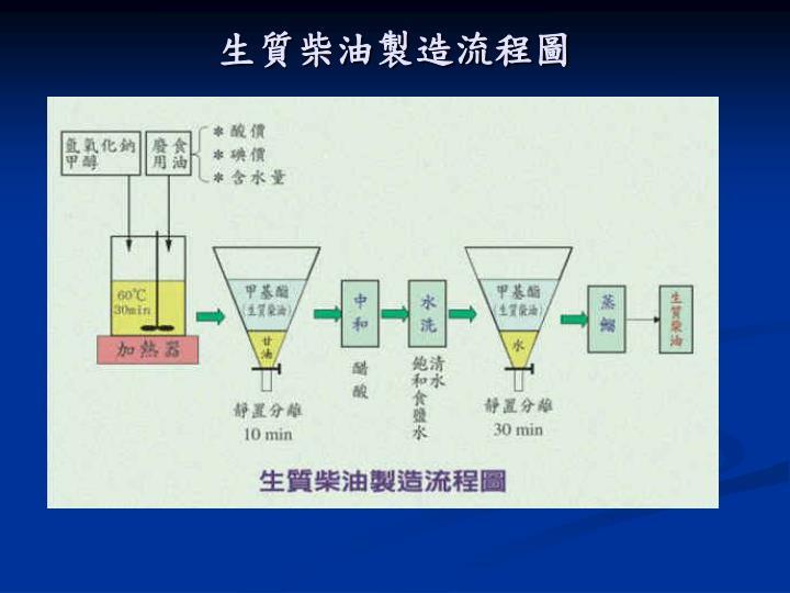 生質柴油製造流程圖