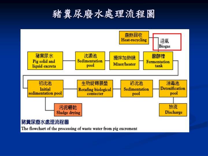 豬糞尿廢水處理流程圖