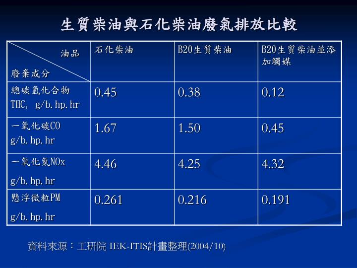 生質柴油與石化柴油廢氣排放比較