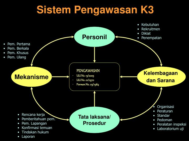 Sistem Pengawasan K3
