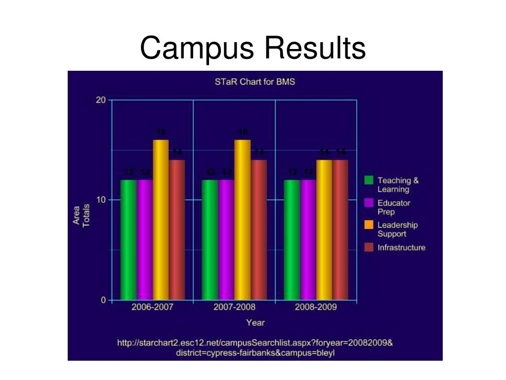 Campus Results