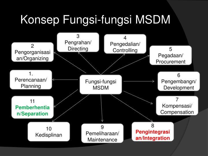 Konsep Fungsi-fungsi MSDM