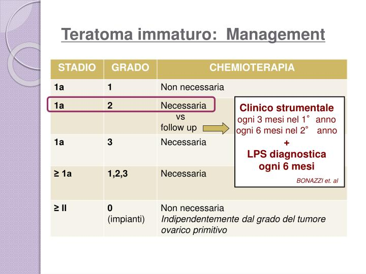 Teratoma immaturo:  Management