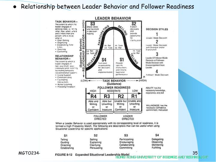 Relationship between Leader Behavior and Follower Readiness