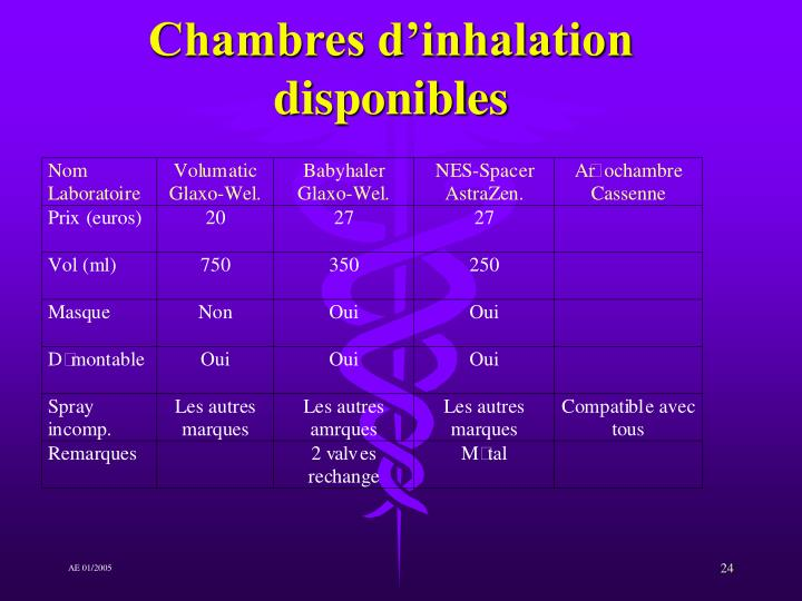 Chambres d'inhalation disponibles