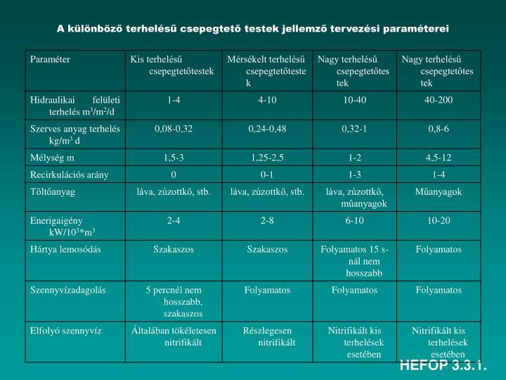 A különböző terhelésű csepegtető testek jellemző tervezési paraméterei