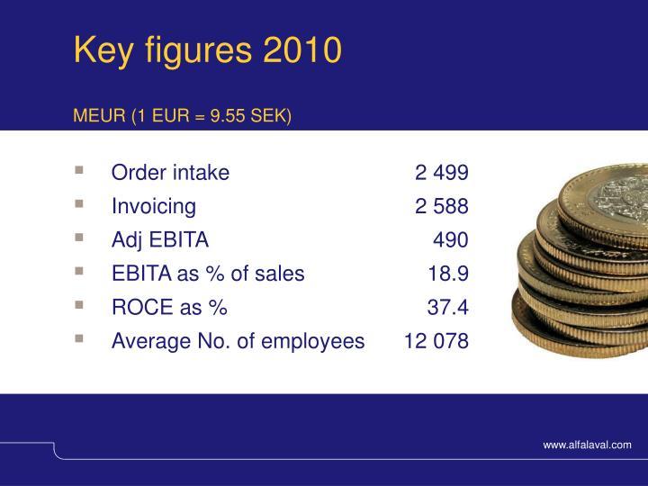 Key figures 2010