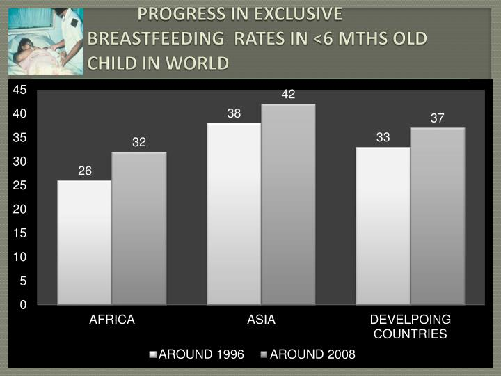 PROGRESS IN EXCLUSIVE BREASTFEEDING  RATES IN <6 MTHS OLD CHILD IN WORLD