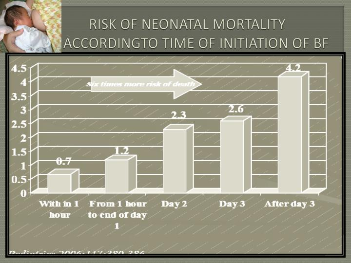 Risk of neonatal mortality accordingto time of initiation of bf