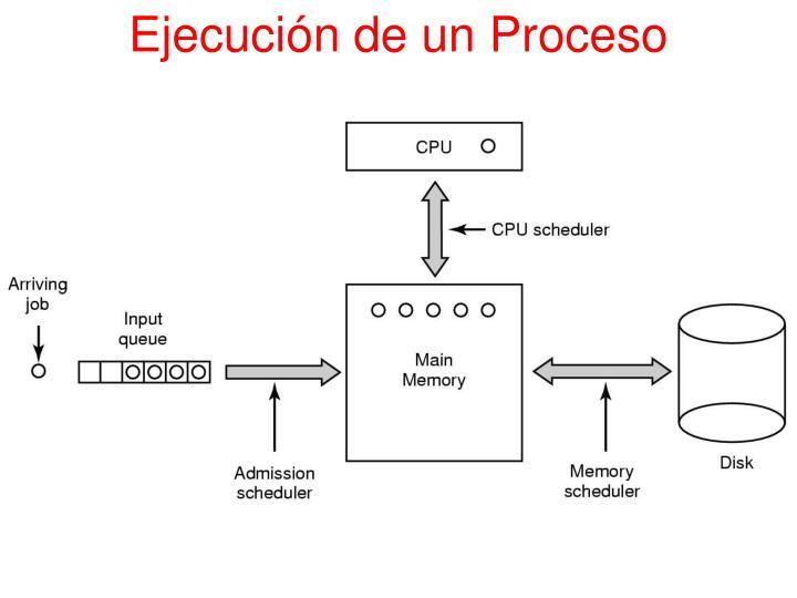 Ejecución de un Proceso