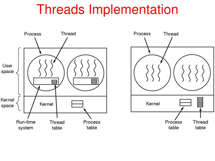 Threads Implementation