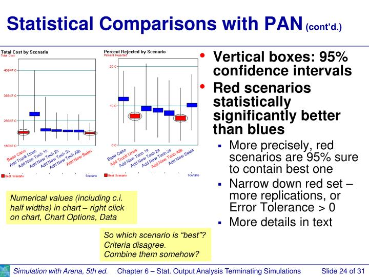 Statistical Comparisons with PAN