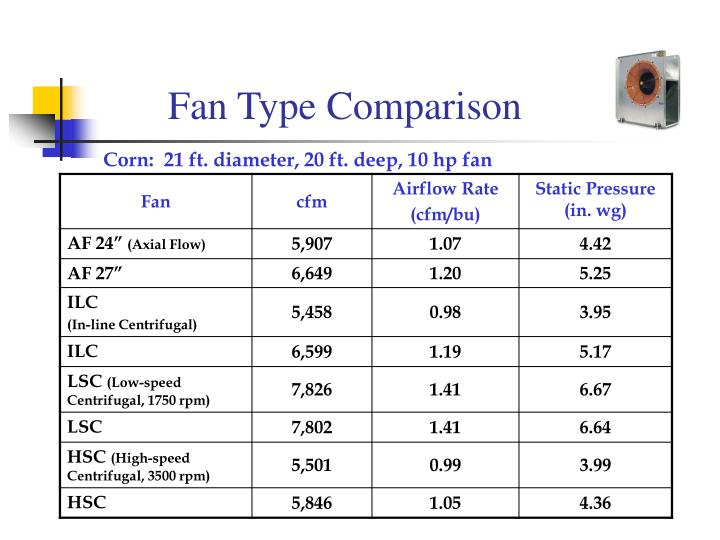 Fan Type Comparison
