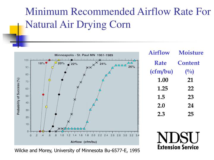 Minimum Recommended Airflow Rate For Natural Air Drying Corn