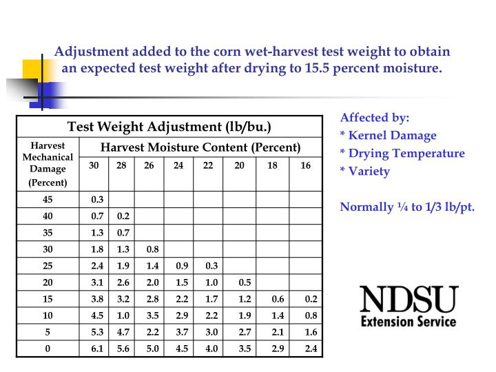 Adjustment added to the corn wet-harvest test weight to obtain an expected test weight after drying to 15.5 percent moisture.