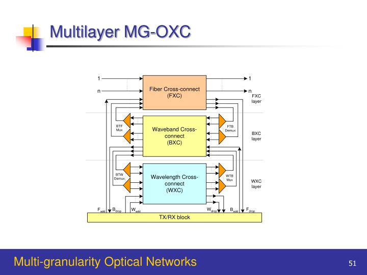 Multilayer MG-OXC