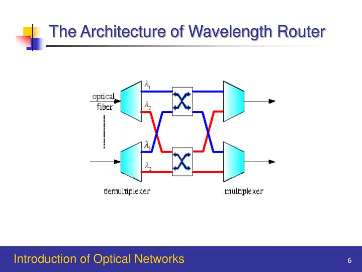 The Architecture of Wavelength Router